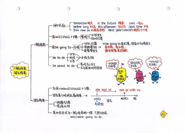教研组长提炼初中英语语法13个模块笔记+100组核心短语|次次第一