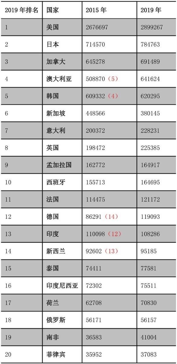 二十个香港移民目地国,大部分能够 区划为三大移民国家势力