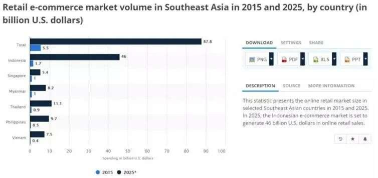 """""""电商""""""""物流""""前赴后继,互联网巨头抢滩东南亚市场,店家网"""