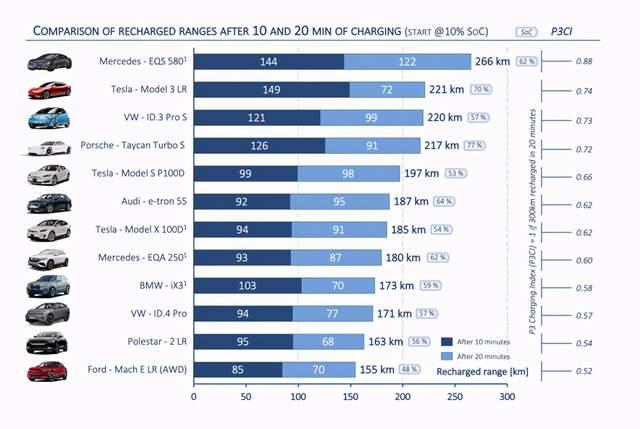Dock P3 Automotive拥有最高的梅赛德斯EQS,充电指数为10/20分钟
