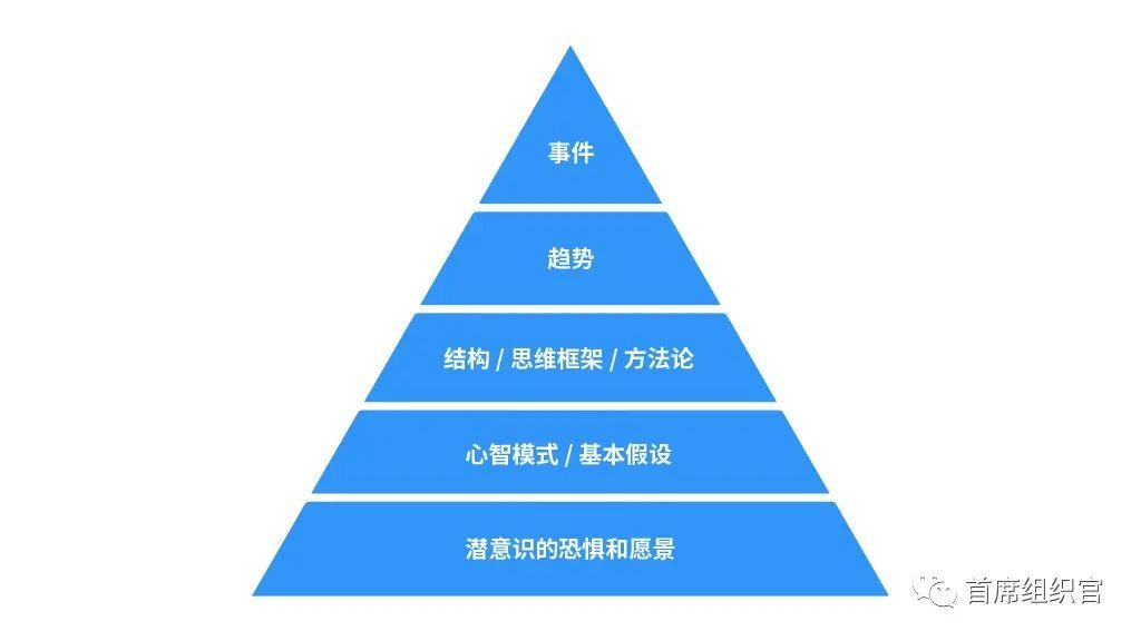 左谦&房晟陶:HR如何提升组织洞察力?