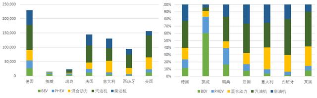 欧洲市场新能源汽车销量跟踪:5月开始为拉量做铺垫