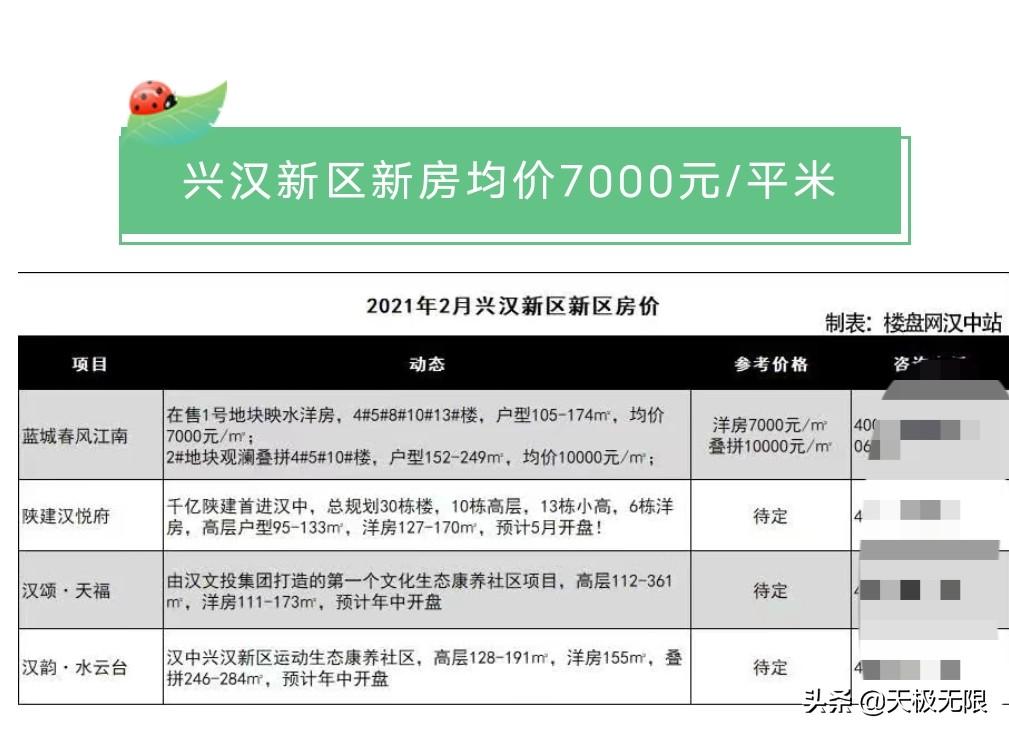 汉中2月份的房价出来了