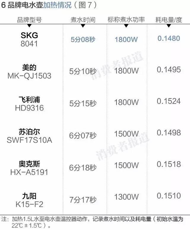 6款电水壶测试:两个大牌重金属超标,304钢不是质量保证!