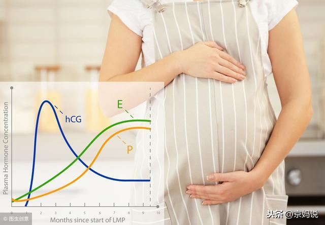 孕酮低没那么可怕,准妈妈保胎,先要了解这几点!