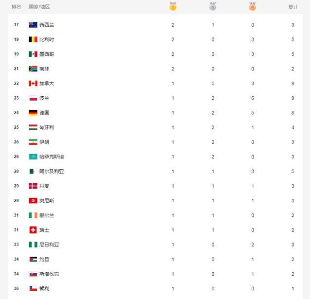 东京残奥会奖牌榜8月29日最新 中国队金牌获得者名单更新