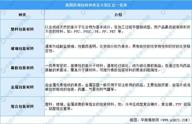 2021年中国药用包材走业市场周围及发展前景展看分析(图)