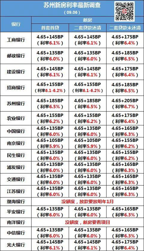 停贷!上涨!苏州房贷利率直逼7%!多家银行没额度,太难了