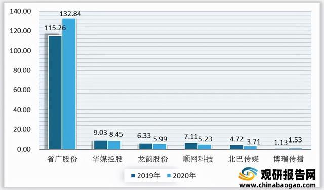 2021年中国广告走业分析通知-产业竞争格局与发展规划趋势