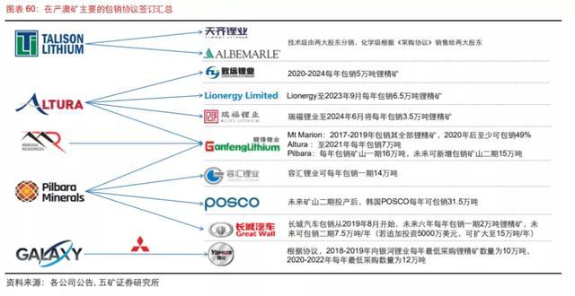 """澳洲锂矿天价拍卖,中国""""锂王""""股价躁动"""