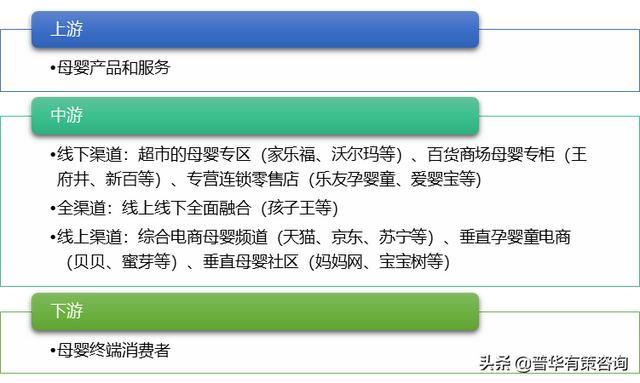 2021-2027年母婴走业细分市场调查及投资前景展看报告