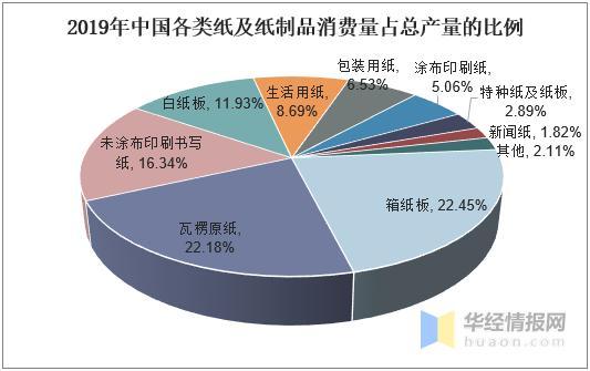 中国造纸行业发外现状及趋势分析,纸及纸板供需基本平衡「图」