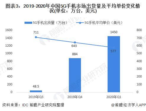 2020年智能手机市场周围及发展前景分析 5G市场发力