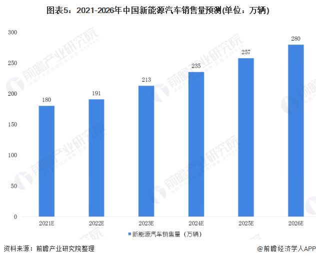 2020年中国新能源汽车走业市场近况和发展前景展望
