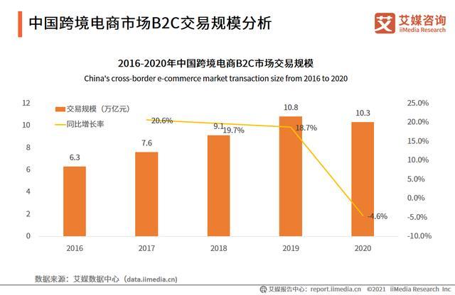 跨境电商知照照顾:市场交易周围超10万亿,近六成用户行使频率增补