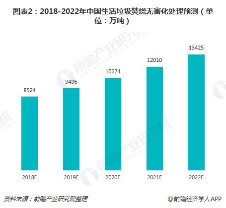 2018年垃圾发电走业发外现状与2019年前景分析