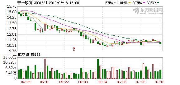 青松股份:实际控制人质押100万股股票,占公司总股本0.19%