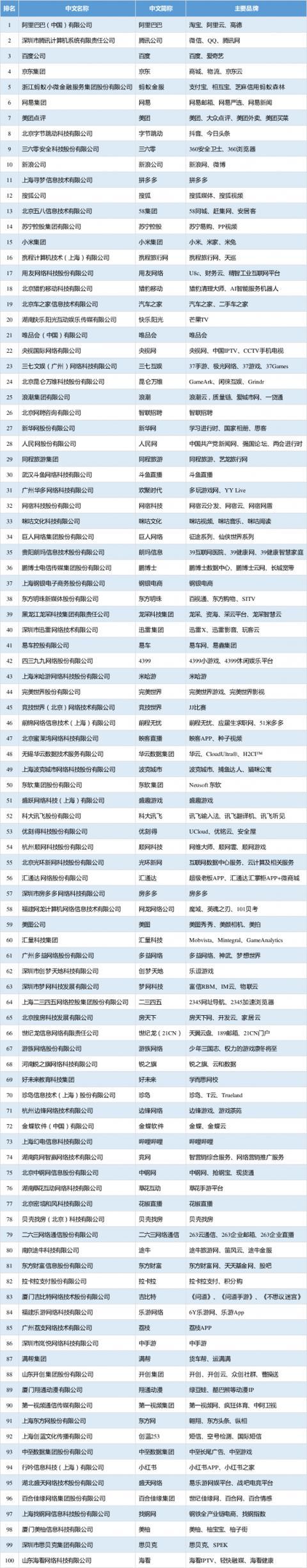 互联网企业100强完善名单都有哪些 2019年互联网发展前景如何?