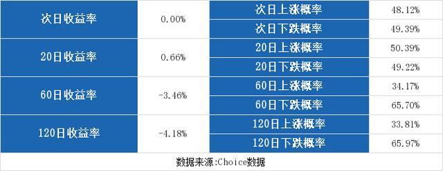 (10-28)青岛金王连续三日收于年线之上,为近一年首次