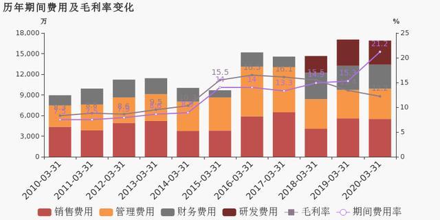青岛双星:2020年一季度归母净利润同比盈转亏,亏损合计约5845万元