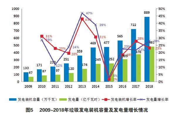 国内垃圾焚烧发电市场现状、竞争主体、商业模式、发展趋势分析
