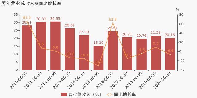 青岛双星:2020上半年归母净利润同比盈转亏,亏损合计约4549万元