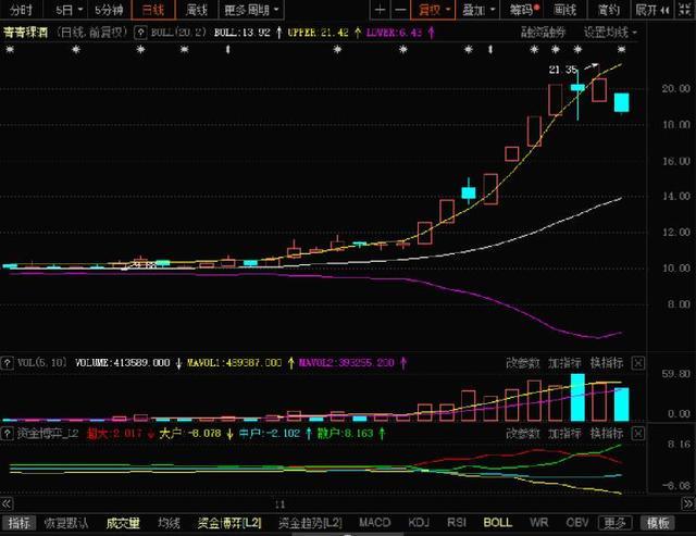 股价9天飙涨88%后,青青稞酒差点跌停,还遭控股股东大手笔减持