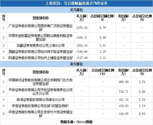 多主力现身龙虎榜,青山纸业涨停(05-21)