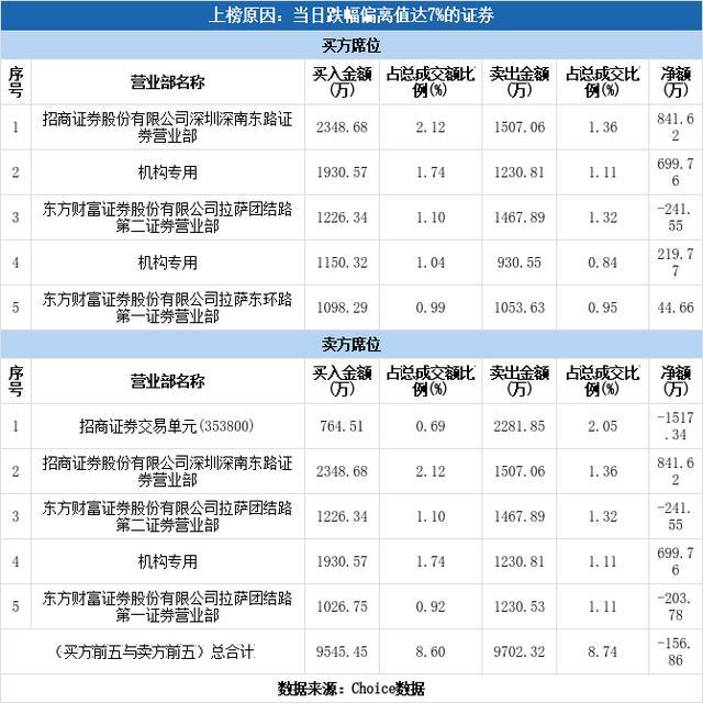 多主力现身龙虎榜,青青稞酒下跌8.50%(06-10)