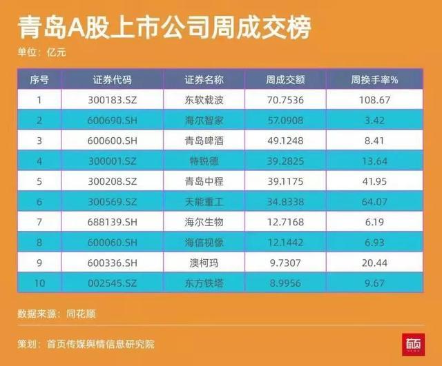 青岛上市公司一周热度榜|国恩股份控股东宝生物 东软载波暴涨市值破百亿