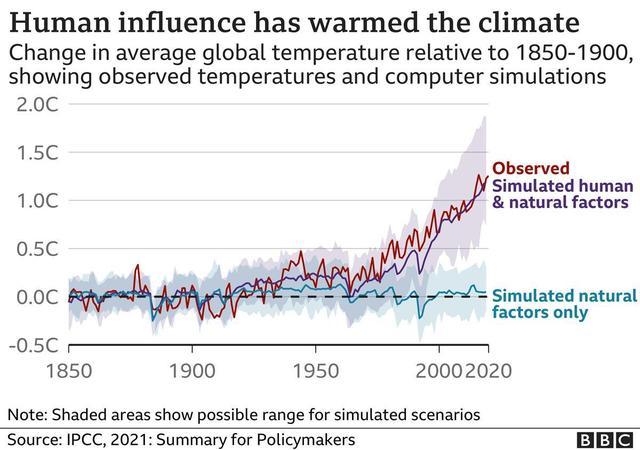 说相符国重磅级气候转变知照照顾出炉:再不解决全球变暖人类将有灭顶之灾,没时间迟误了