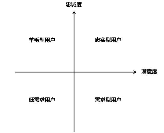 5大周期9个核心指标,做好社群数据分析
