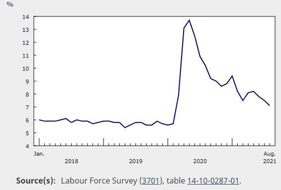 加拿大8月份失业率降至7.1% 就业不足问题凸显