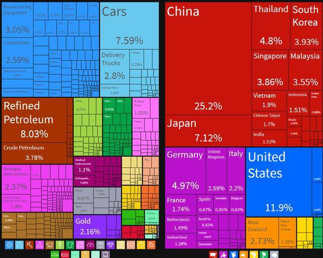 晨枫:美国更新了盟友等级,欧洲、日本比澳大利亚低一级