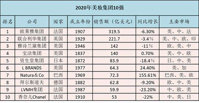 2020年全球化妆品公司10强