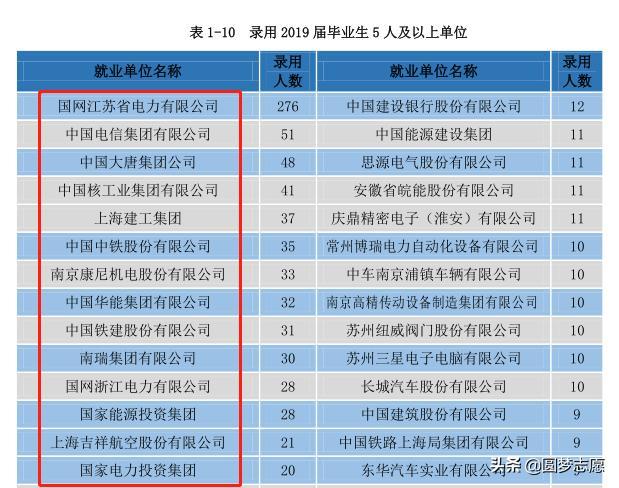 为什么说南京工程学院是小清华?这个学院毕业好找处事吗?