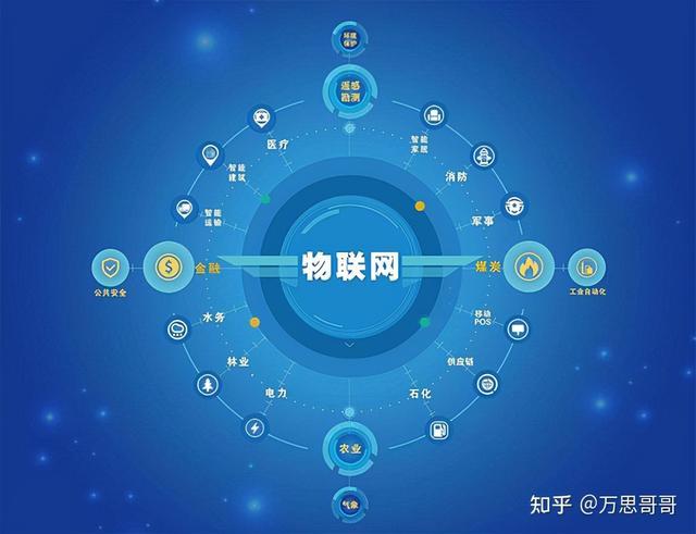 挑选物联网技术,未来人为高吗?