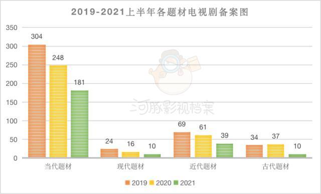 2021上半年电视剧备案同比骤降33.7%,影视厉冬时期该怎么走?