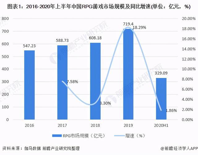 2020年中国RPG手游走业市场近况及竞争格局分析