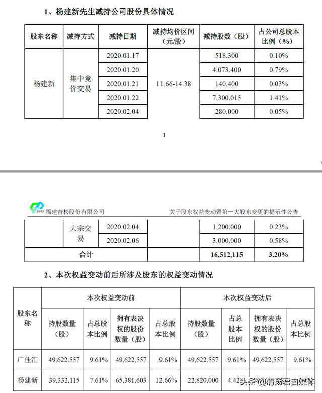青松股份连载五:口罩概念股青松股份大股东易主 股价连跌11.42%