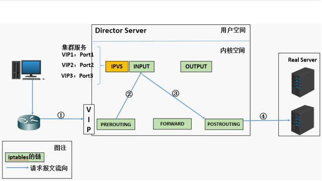 使用 LVS 实现负载均衡原理及安装配置详解 附学习资料