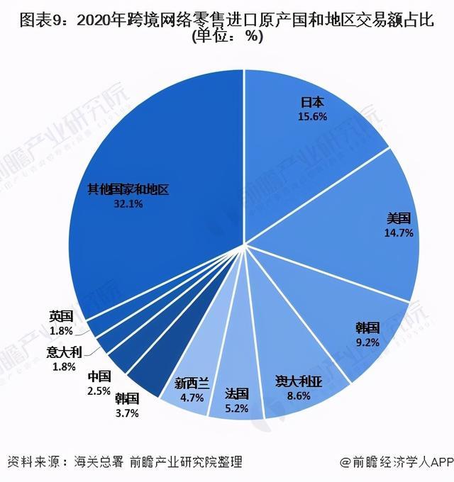 深度分析!2021年中国网络零售市场发外现状分析 跨境电商一连发力