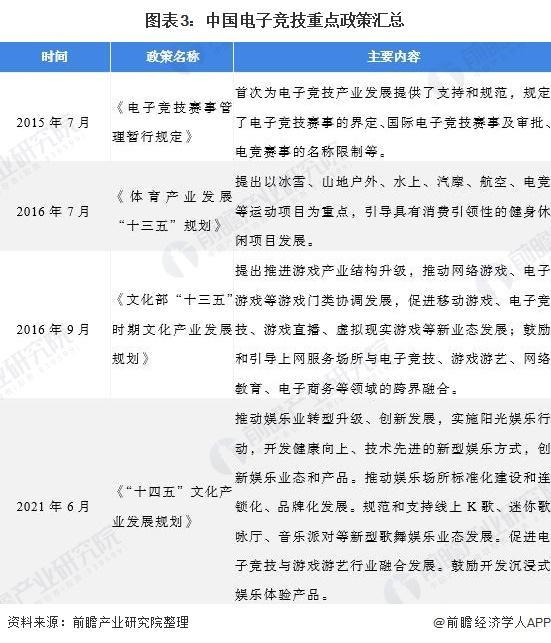 2021年中国电子竞技行业市场周围及发展趋势分析 市场周围一连挑高