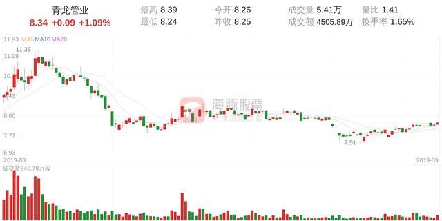 青龙管业(002457)9月16日走势分析