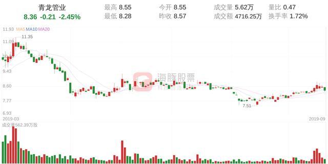 青龙管业(002457)9月23日走势分析