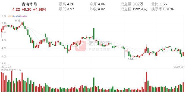 青海华鼎(600243)9月27日走势分析