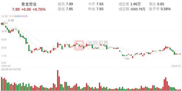 青龙管业(002457)10月9日走势分析