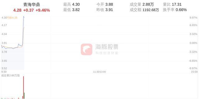 青海华鼎打开涨停板,股价4.28元,涨幅9.46%
