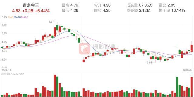「资金流向」青岛金王上涨6.44%,三日主力净流入3150.51万元