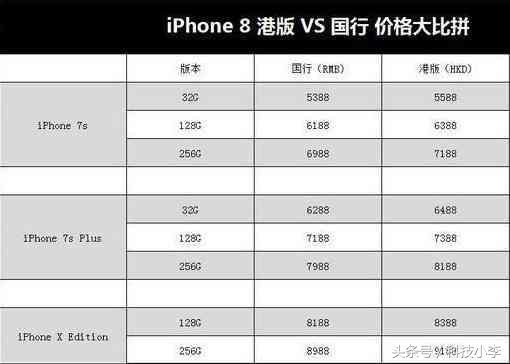 iphone8尘埃落定,9月22日上市,售价感人,真心买不起!